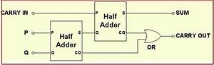 Circuit Diagram For Full Adder