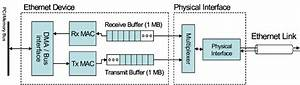 Block Diagram Of The Ethernet Device Model