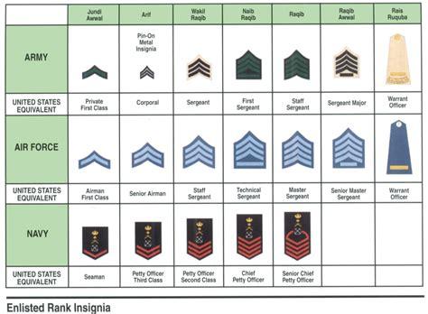 Navy Uniforms Navy Uniform Ranks
