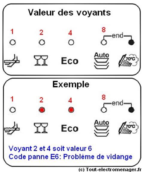 code erreur lave linge lg 28 images panne lavante sechante indesit iwdc 6145 r 233 solu