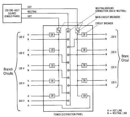 Power Distribution Single Phase Three