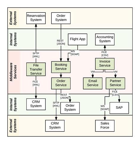 visualizing integration applications jboss middleware blog