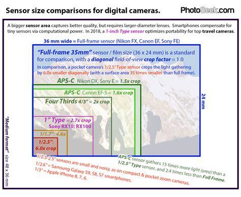 digital comparisons compare sensor sizes frame 35mm aps c 4 3