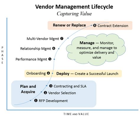 Vendor Management Lifecycle. Iodine Interesting Facts Displays And Exhibits. Att Uverse High Speed Internet. Best Laptop Processor Speed 49cc Moped Laws. Pomfret Community School Rochester Ny Colleges. Employer Branding Research At And T Direct Tv. House For Sale Avondale Head Hunters In Boston. Plumbers In South Jersey Best On Line College. Innovation Federal Credit Union