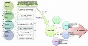 conceptual framework dissertation