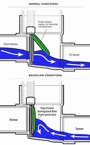 Backwater Valve Installation By Impact Plumbing