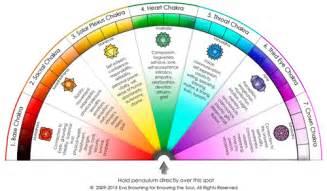 Chakra Pendulum Chart
