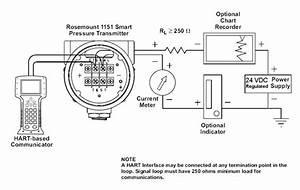 Setup Of Dp Transmitter