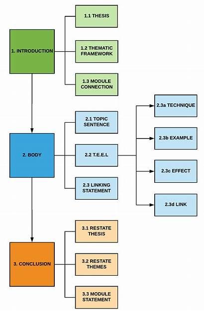 Essay Writing Structure English Guide Matrix Plan