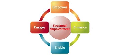 structural empowerment   magnet model  perfect