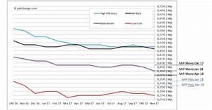 Stromspeicher Für Solaranlagen : preisentwicklung f r solaranlagen mit batteriespeicher ~ Kayakingforconservation.com Haus und Dekorationen