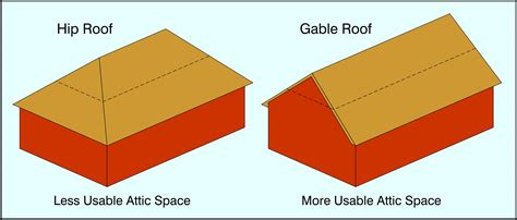 What Is A Hip On A Roof by All About Attics Byers Products