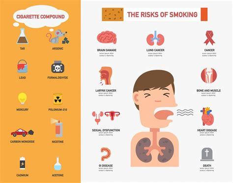 effects  smoking    main consequences  smoking