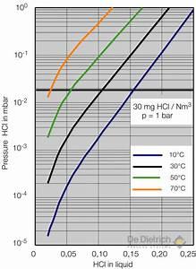 Adiabatic Absorption Of Hydrogen Chloride