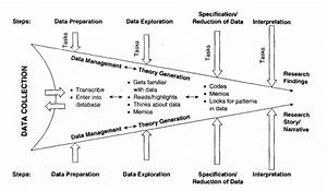 5 Steps In Data Analysis And Interpretation  A Visual Mode