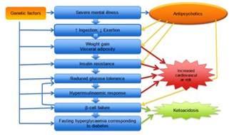 Antipsychotic Metabolic Effects