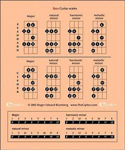 Easy Guitar Tablatures Et Diagrammes