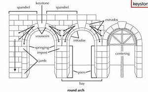 Anatomy Of An Arch  With Images