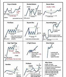 "Steve Burns on Twitter: ""Classic Chart Patterns: http://t ..."