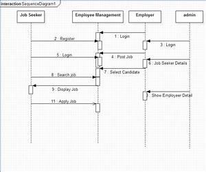 Online Job Portal Project Uml Diagrams