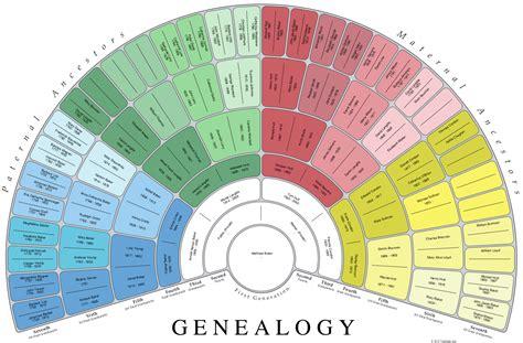 family tree usefulcharts