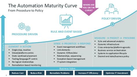 The Automation Maturity Curve: Taking IT to New Levels