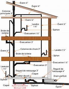 Norme Evacuation Eau Usée : solutions aux pertes de chaleur par les vents de ~ Farleysfitness.com Idées de Décoration
