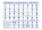 Hebrew Alphabet Chart - The Israel Bible