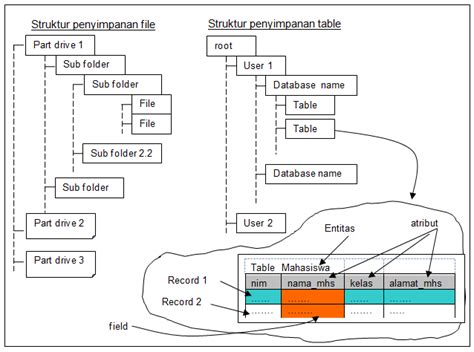 In computer science, a data structure is a data organization, management, and storage format that enables efficient access and modification. STRUKTUR DARI BASIS DATA - CORETAN RINA