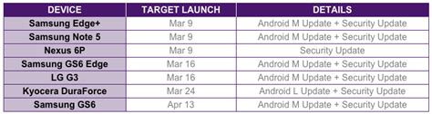 telus to roll out android marshmallow for samsung and lg flagships in march goandroid