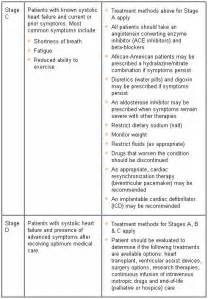 Congestive Heart Failure Life Stages