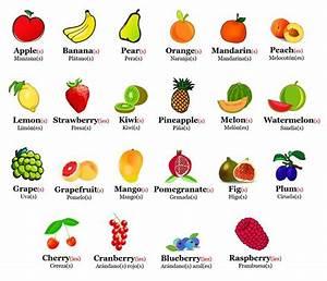Frutas em inglês em imagens para memória visual Ela & Eu