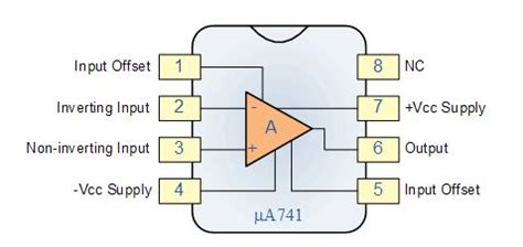 Amp Basics What Operational Amplifier Tutorial