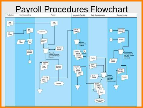 payroll flowchart pay stub format