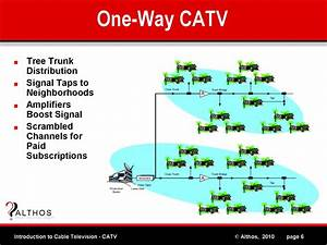 Introduction To Catv