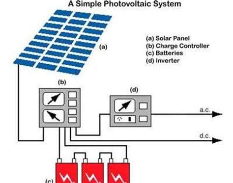 solar power plant design solar pv system designing spv