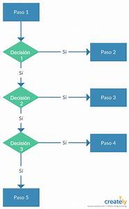 Editable Decision Flowchart Template To Visualize The