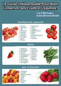 Document A Conserver : comment bien conserver vos fruits et l gumes d couvrez le guide pratique ~ Gottalentnigeria.com Avis de Voitures