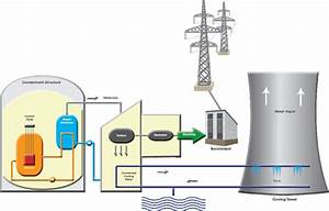 Nuclear Energy Power Plant Diagram