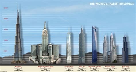 Burj Khalifa Top Floor Number by World S Tallest Skyscrapers Page 1