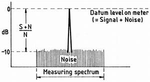 Signal To Noise Ratio Berechnen : receiver sensitivity signal and noise ~ Themetempest.com Abrechnung