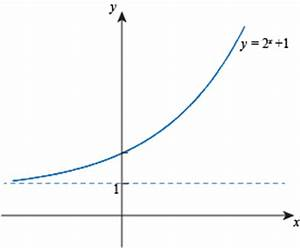 Exponential Functions Examples