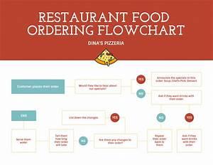 Proces Flow Diagram Restaurant