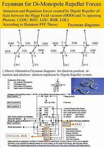 Feynman Diagrams For Di
