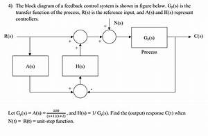 Solved  The Block Diagram Of A Feedback Control System Is
