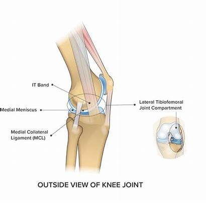 Knee Lateral Pain Outside Joint Cross Causes