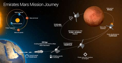 Emirates Mars Mission's Hope Spacecraft To Launch From ...