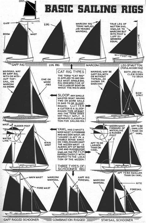 Sailing Boat Types by Description Of Various Sailing Rigs From The Polysail