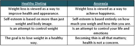 national statistics  anorexia