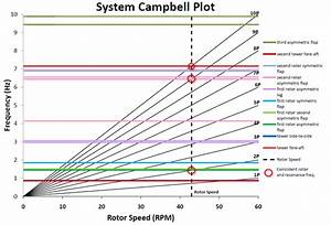 Campbell Plot For Comparing Rotor Harmonics  Black Lines